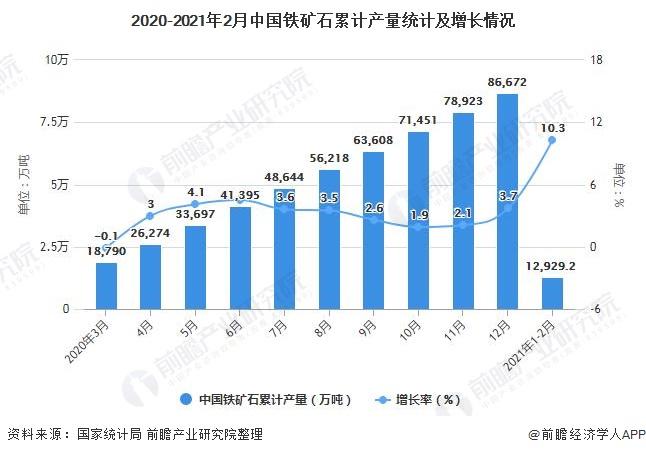 2020-2021年2月中国铁矿石累计产量统计及增长情况