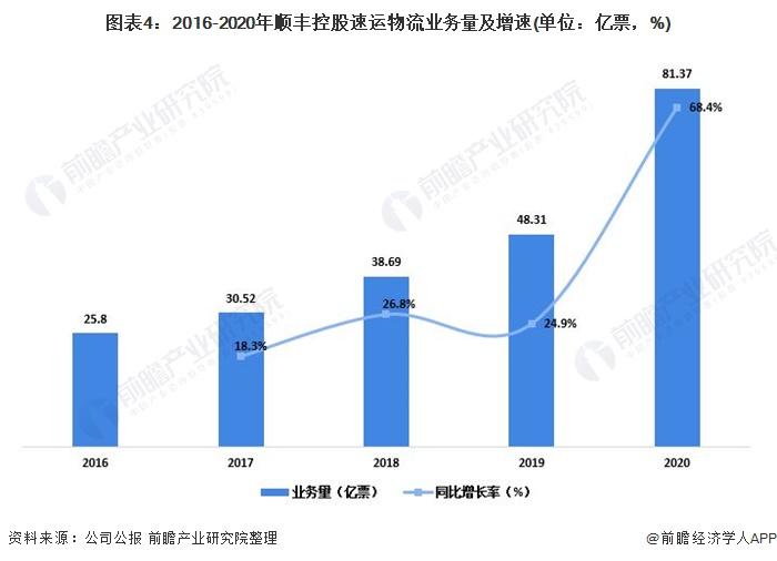 圖表4:2016-2020年順豐控股速運物流業務量及增速(單位:億票,%)