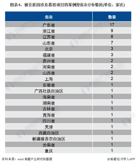 图表4:被否原因涉及募投项目的案例按省市分布情况(单位:家次)
