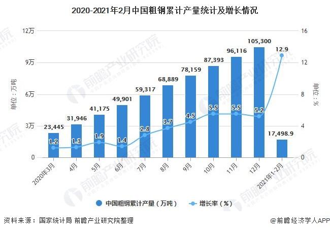 2020-2021年2月中国粗钢累计产量统计及增长情况