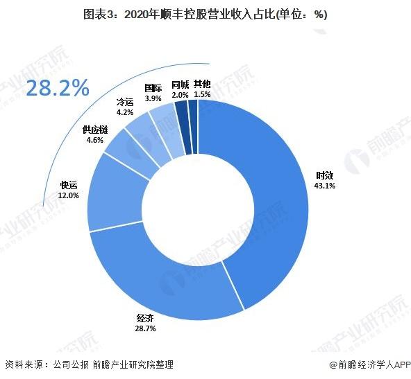 圖表3:2020年順豐控股營業收入占比(單位:%)