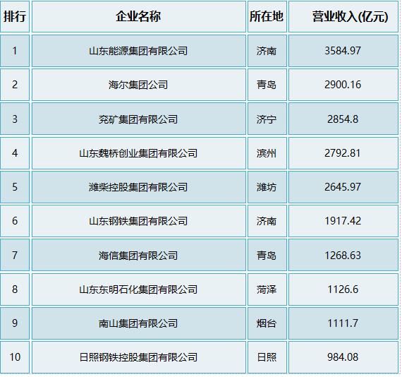 2020年山东企业300强:重国资、轻民营?国企占比大幅提升