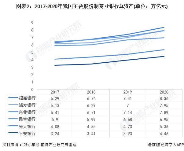 图表2:2017-2020年我国主要股份制商业银行总资产(单位:万亿元)