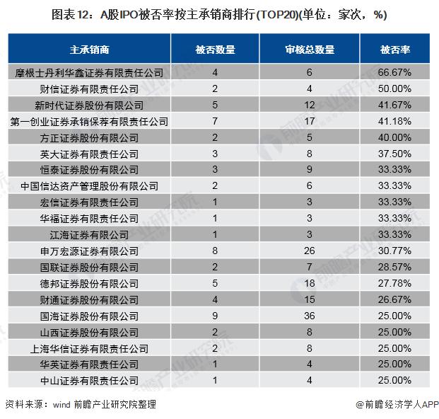 图表12:A股IPO被否率按主承销商排行(TOP20)(单位:家次,%)