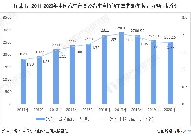 图表1:2011-2020年中国汽车产量及汽车座椅新车需求量(单位:万辆,亿个)