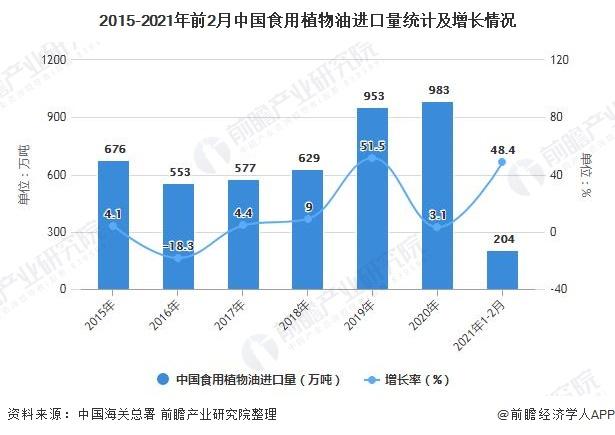 2015-2021年前2月中国食用植物油进口量统计及增长情况