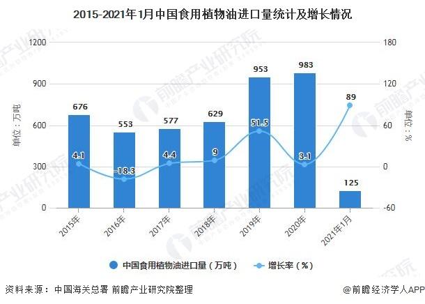2015-2021年1月中国食用植物油进口量统计及增长情况