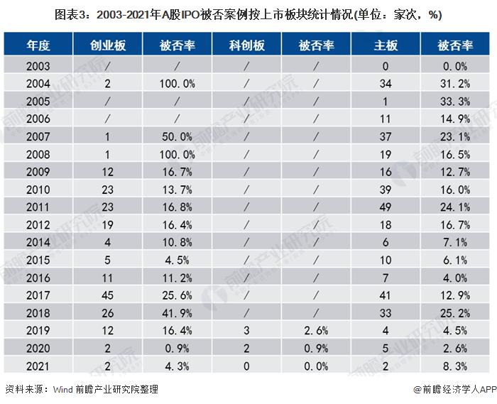 图表3:2003-2021年A股IPO被否案例按上市板块统计情况(单位:家次,%)