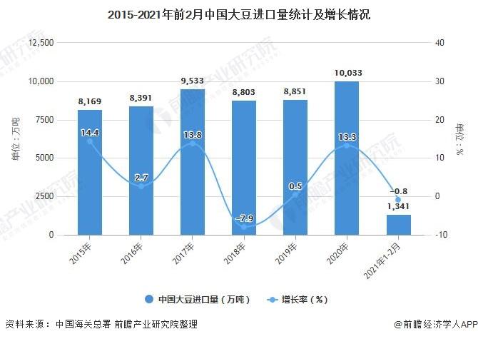 2015-2021年前2月中国大豆进口量统计及增长情况