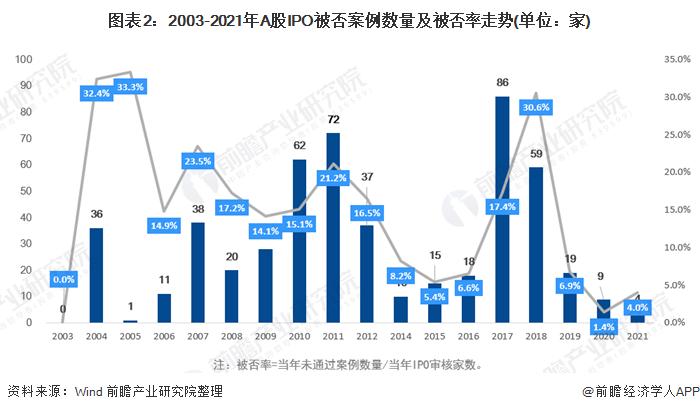 图表2:2003-2021年A股IPO被否案例数量及被否率走势(单位:家)