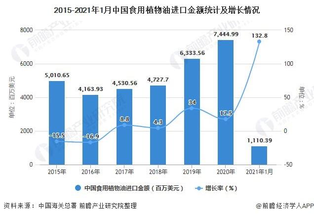 2015-2021年1月中国食用植物油进口金额统计及增长情况