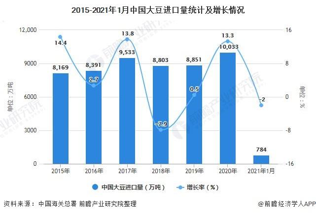2015-2021年1月中国大豆进口量统计及增长情况