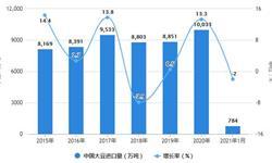 2021年1月中国大豆及<em>食用油</em>行业进口情况分析 1月<em>食用油</em>进口量同比增长将近90%