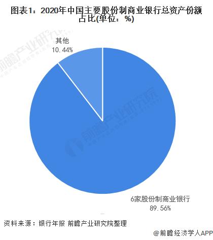 图表1:2020年中国主要股份制商业银行总资产份额占比(单位:%)