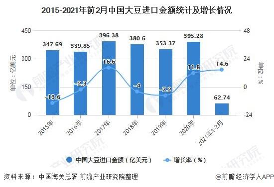 2015-2021年前2月中国大豆进口金额统计及增长情况