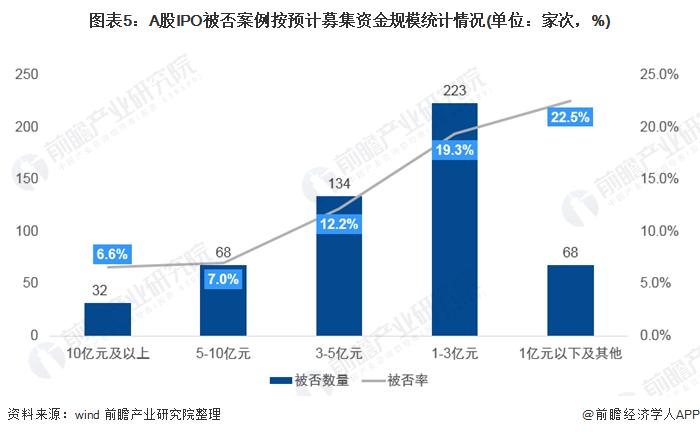 图表5:A股IPO被否案例按预计募集资金规模统计情况(单位:家次,%)