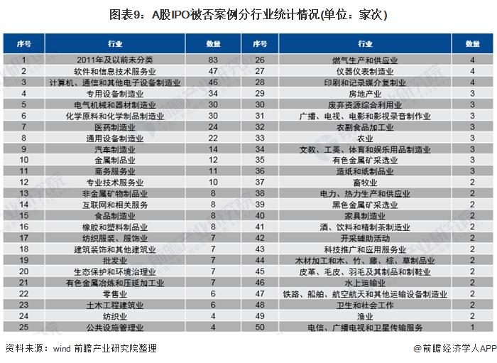 图表9:A股IPO被否案例分行业统计情况(单位:家次)