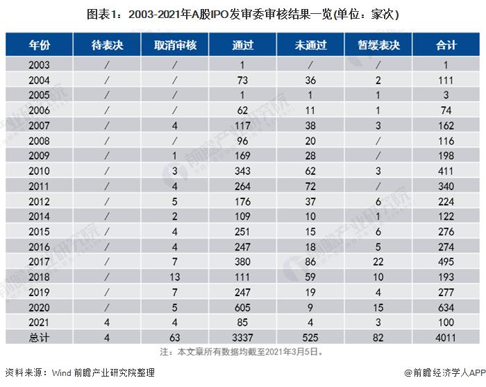 图表1:2003-2021年A股IPO发审委审核结果一览(单位:家次)