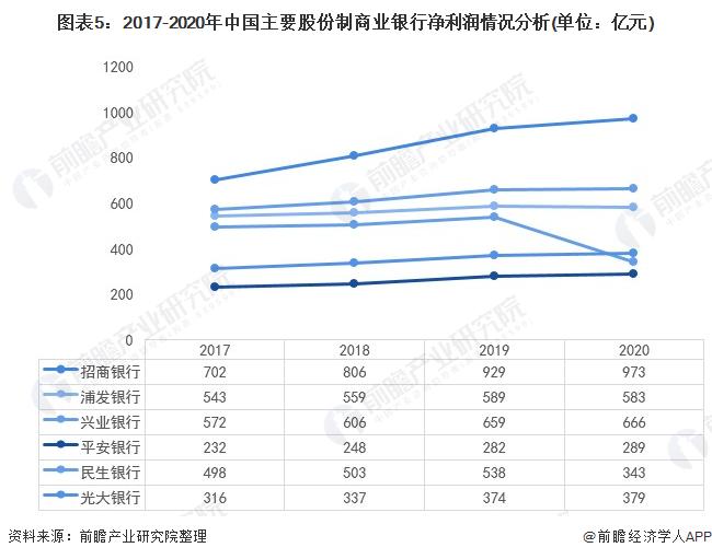 图表5:2017-2020年中国主要股份制商业银行净利润情况分析(单位:亿元)