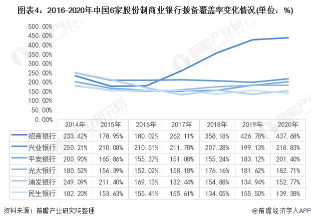 图表4:2016-2020年中国6家股份制商业银行拨备覆盖率变化情况(单位:%)