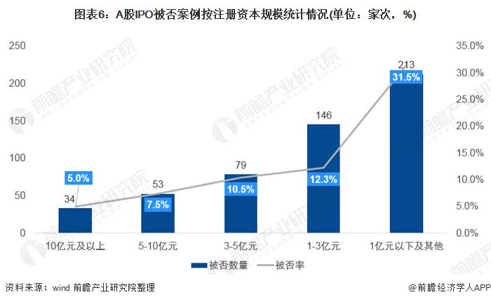 图表6:A股IPO被否案例按注册资本规模统计情况(单位:家次,%)