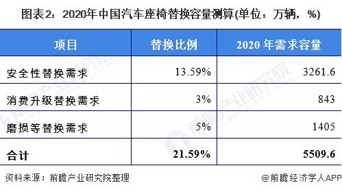 图表2:2020年中国汽车座椅替换容量测算(单位:万辆,%)