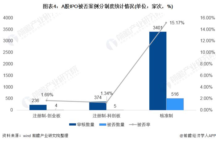 图表4:A股IPO被否案例分制度统计情况(单位:家次,%)