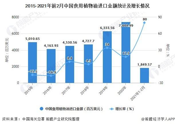 2015-2021年前2月中国食用植物油进口金额统计及增长情况