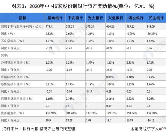 图表3:2020年中国6家股份制银行资产变动情况(单位:亿元,%)
