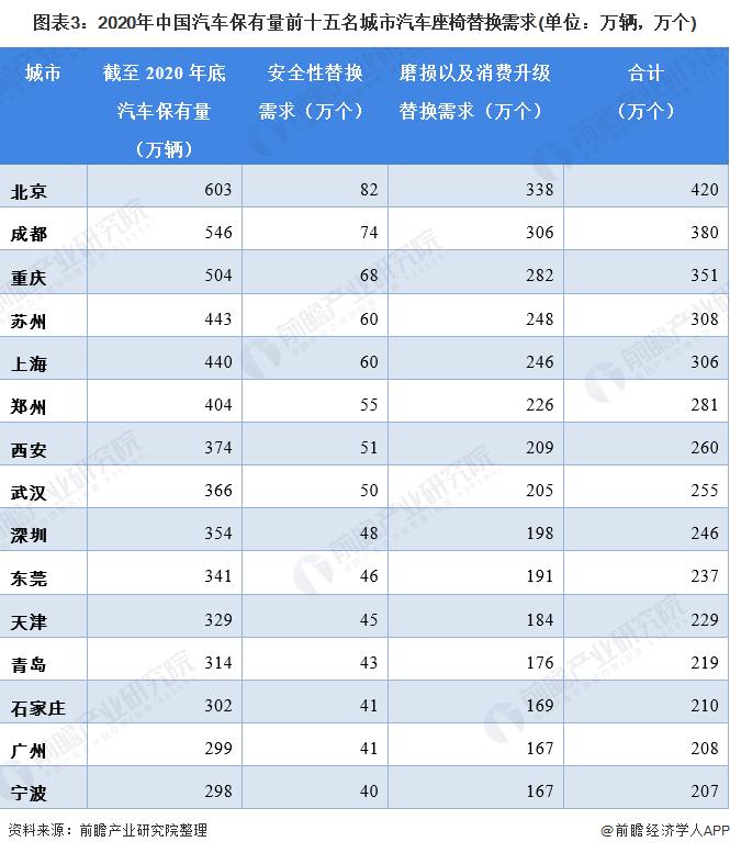 图表3:2020年中国汽车保有量前十五名城市汽车座椅替换需求(单位:万辆,万个)