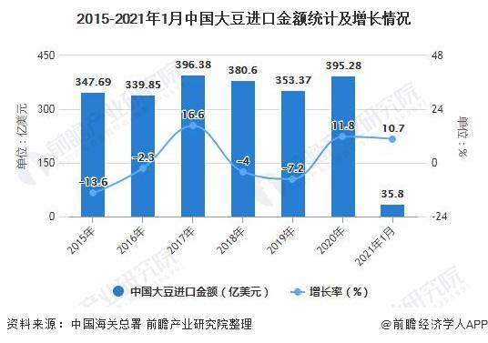 2015-2021年1月中国大豆进口金额统计及增长情况