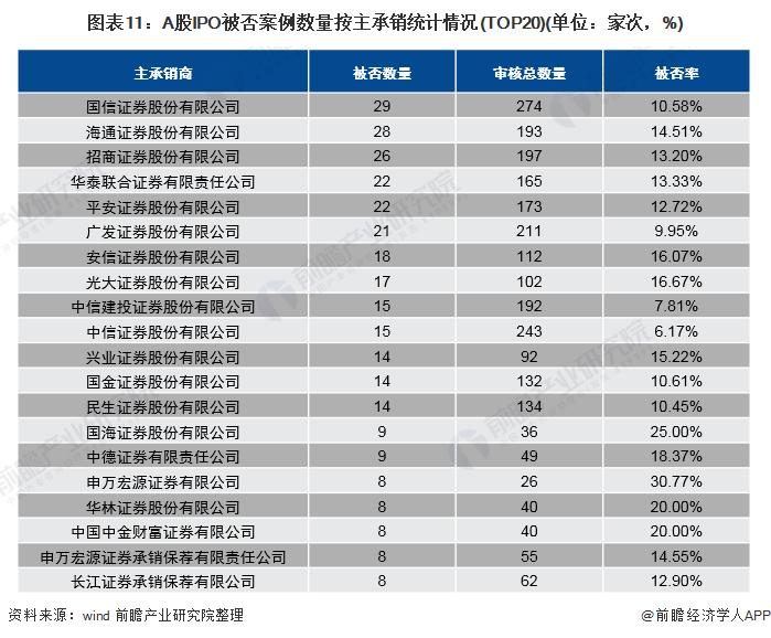 图表11:A股IPO被否案例数量按主承销统计情况(TOP20)(单位:家次,%)