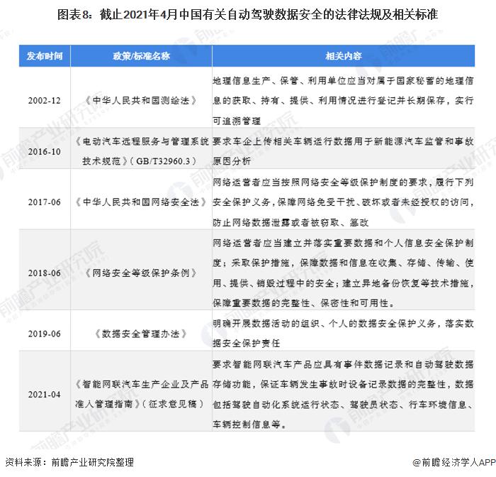 图表8:截止2021年4月中国有关自动驾驶数据安全的法律法规及相关标准