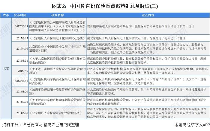 图表2:中国各省份保险重点政策汇总及解读(二)