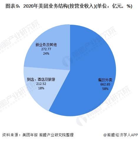 图表9:2020年美团业务结构(按营业收入)(单位:亿元,%)
