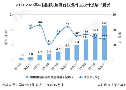 2011-2020年中国国际及港台快递件量统计及增长情况