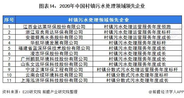 图表14:2020年中国村镇污水处理领域领先企业
