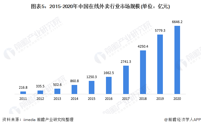 图表5:2015-2020年中国在线外卖行业市场规模(单位:亿元)