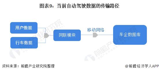 图表9:当前自动驾驶数据的传输路径