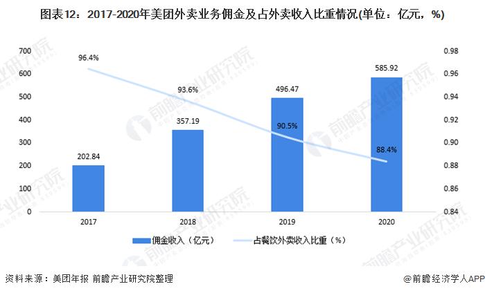 图表12:2017-2020年美团外卖业务佣金及占外卖收入比重情况(单位:亿元,%)