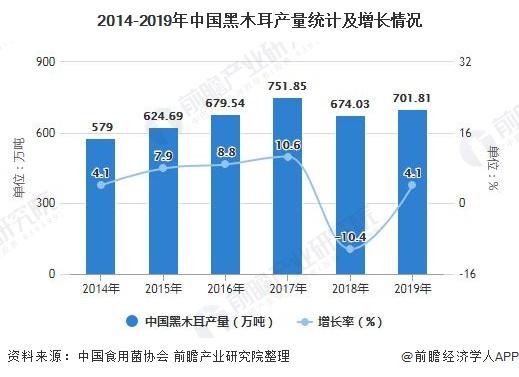 2014-2019年中国黑木耳产量统计及增长情况
