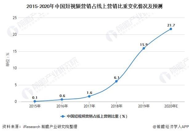 2015-2020年中国短视频营销占线上营销比重变化情况及预测