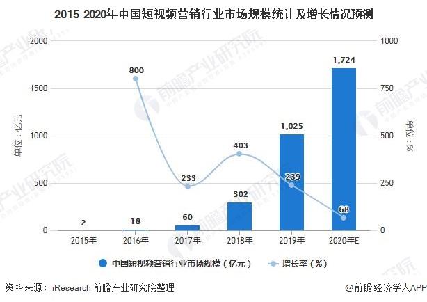 2015-2020年中国短视频营销行业市场规模统计及增长情况预测