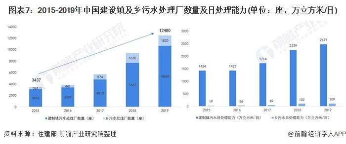 图表7:2015-2019年中国建设镇及乡污水处理厂数量及日处理能力(单位:座,万立方米/日)