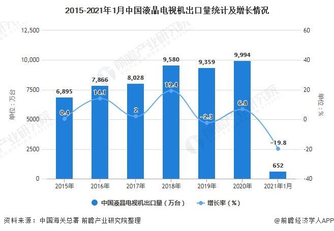 2015-2021年1月中国液晶电视机出口量统计及增长情况