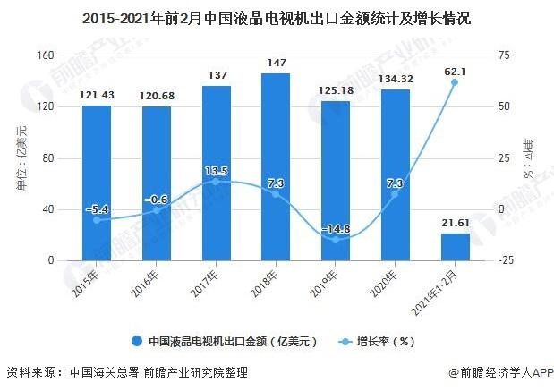 2015-2021年前2月中国液晶电视机出口金额统计及增长情况