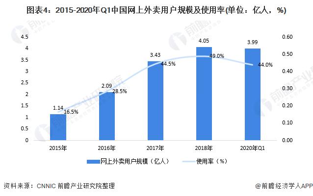 图表4:2015-2020年Q1中国网上外卖用户规模及使用率(单位:亿人,%)
