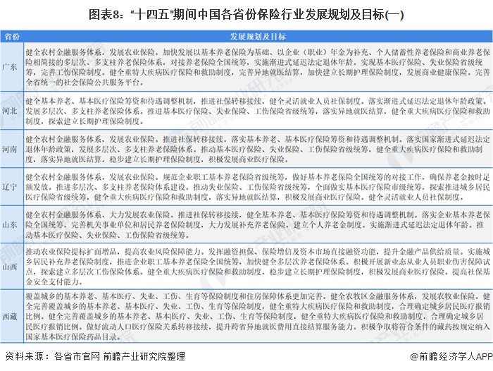 """图表8:""""十四五""""期间中国各省份保险行业发展规划及目标(一)"""