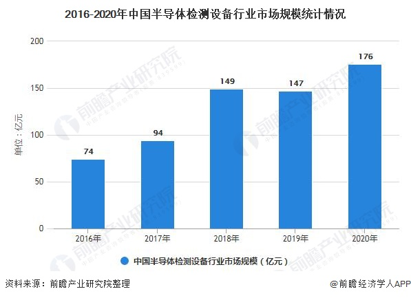 2016-2020年中国半导体检测设备行业市场规模统计情况