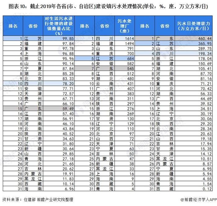 图表10:截止2019年各省(市、自治区)建设镇污水处理情况(单位:%,座,万立方米/日)